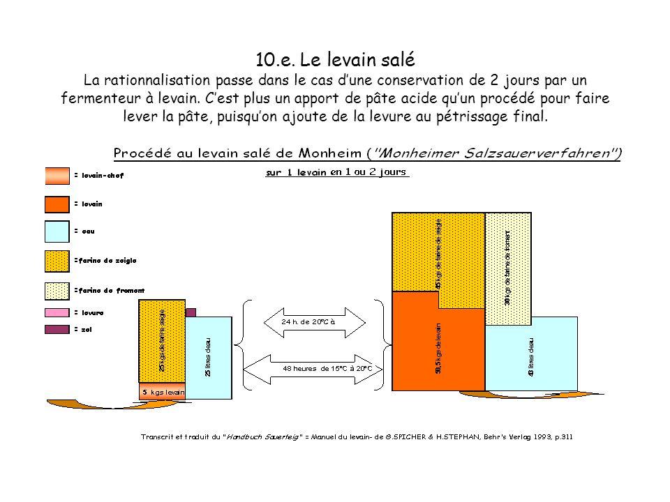 10.d. Le levain salé La rationnalisation passe dans le cas dune conservation de 2 jours par un fermenteur à levain. Cest plus un apport de pâte acide