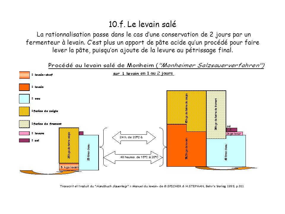 10.e. Le levain salé La rationnalisation passe dans le cas dune conservation de 2 jours par un fermenteur à levain. Cest plus un apport de pâte acide