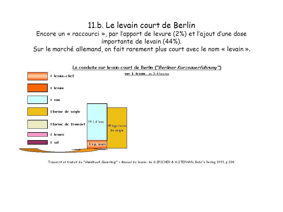 11.a. Le levain court de Berlin Encore un « raccourci », par lapport de levure (2%) et lajout dune dose importante de levain (44%). Sur le marché alle