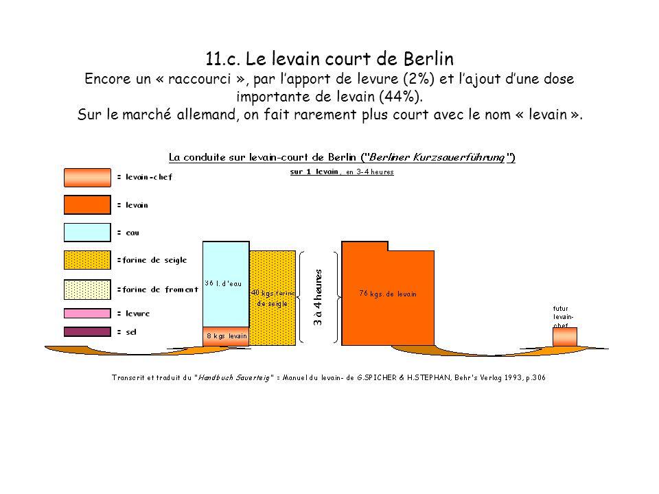 11.b. Le levain court de Berlin Encore un « raccourci », par lapport de levure (2%) et lajout dune dose importante de levain (44%). Sur le marché alle