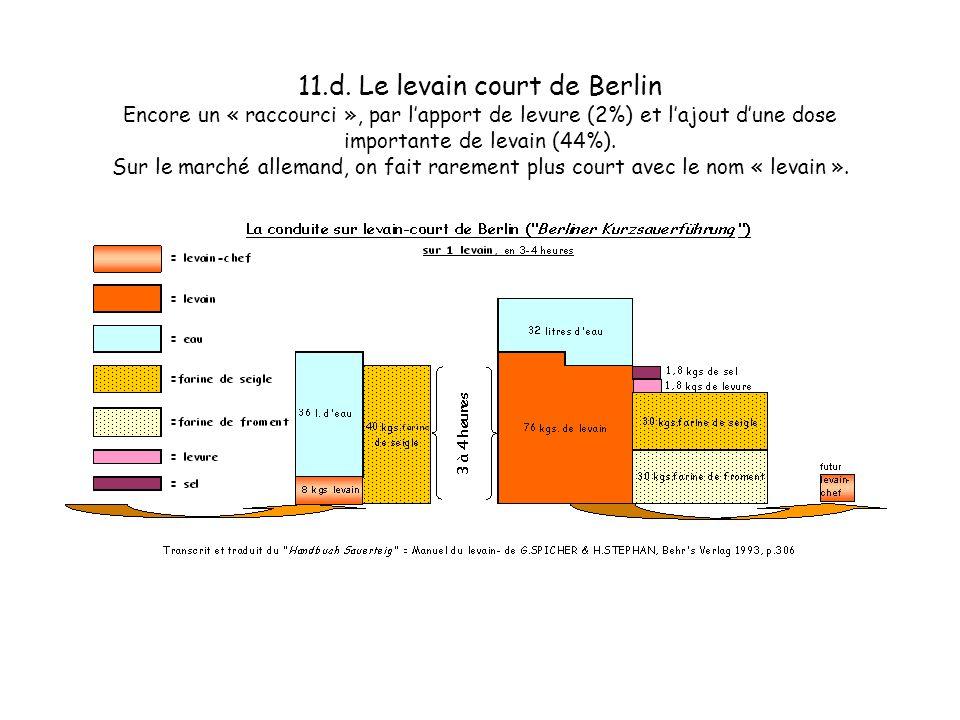 11.c. Le levain court de Berlin Encore un « raccourci », par lapport de levure (2%) et lajout dune dose importante de levain (44%). Sur le marché alle