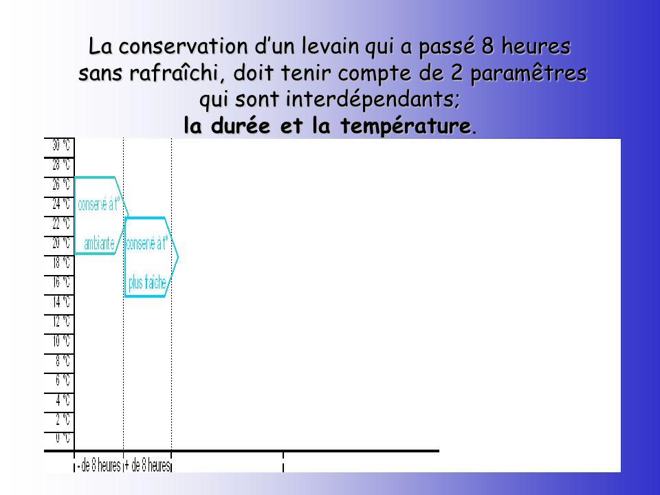 La conservation dun levain qui a passé 8 heures sans rafraîchi, doit tenir compte de 2 paramêtres qui sont interdépendants; la durée et la température