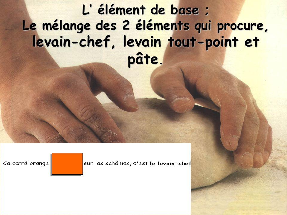 L élément de base ; Le mélange des 2 éléments qui procure, levain-chef, levain tout-point et pâte.
