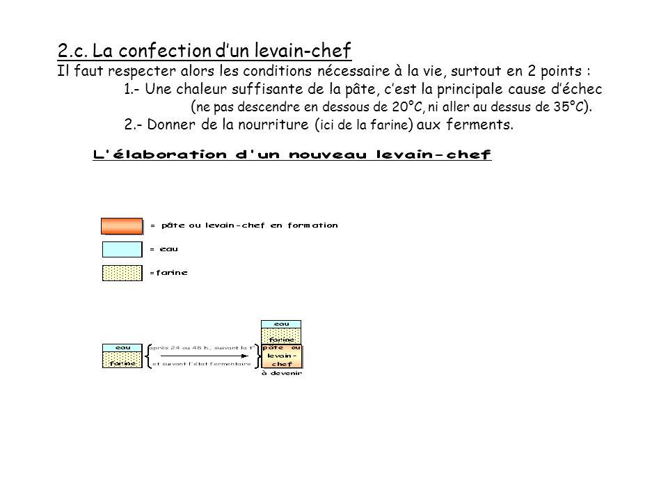 2.b. La confection dun levain-chef Il faut respecter alors les conditions nécessaire à la vie, surtout en 2 points : 1.- Une chaleur suffisante de la