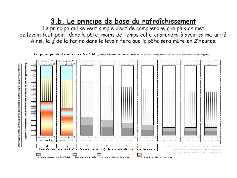 3.a. Le principe de base du rafraîchissement Pour avoir des indications, voici une principe facile à retenir pour ensemencer ses levains successifs ou