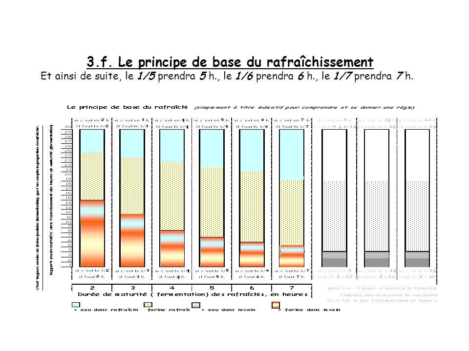 3.e. Le principe de base du rafraîchissement Et ainsi de suite, le 1/5 prendra 5 h., le 1/6 prendra 6 h.