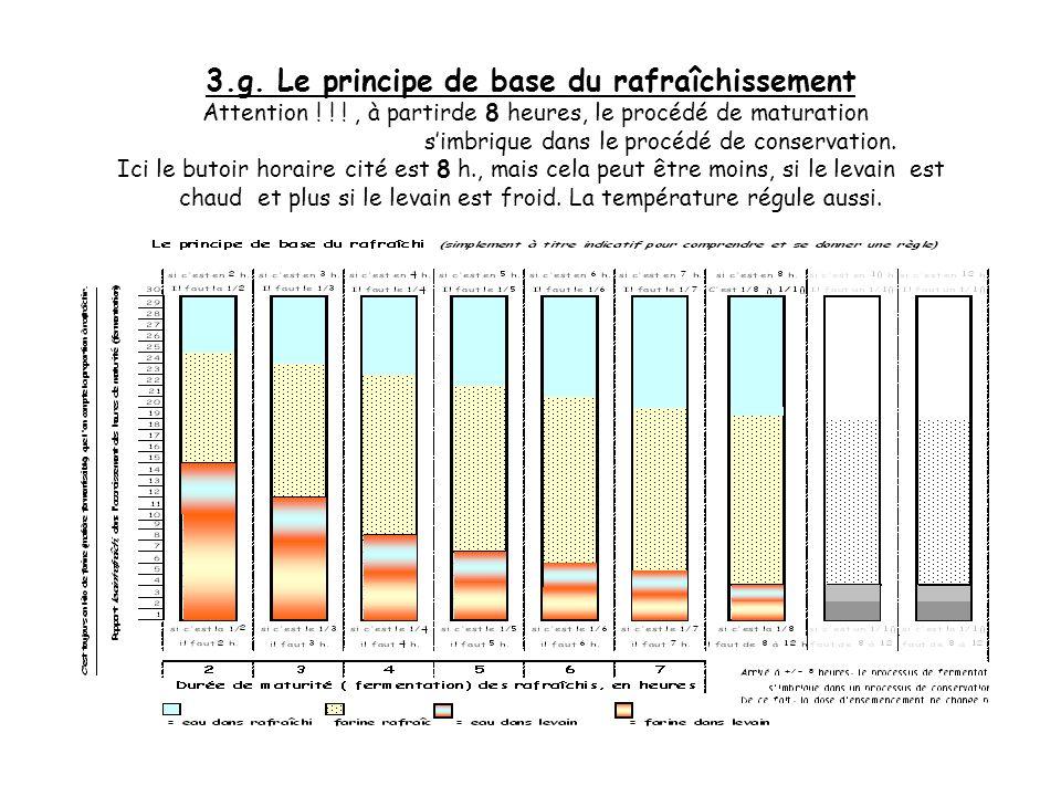 3.f. Le principe de base du rafraîchissement Et ainsi de suite, le 1/5 prendra 5 h., le 1/6 prendra 6 h., le 1/7 prendra 7 h.