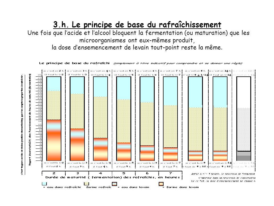 3.g. Le principe de base du rafraîchissement Attention ! ! !, à partirde 8 heures, le procédé de maturation simbrique dans le procédé de conservation.