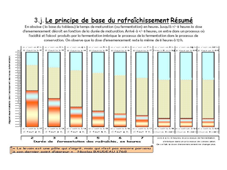 les rapports temps de maturité/dose densemencement 3.i. Le principe de base du rafraîchissement Ainsi lorsque lon dépasse le point de maturation ou fe