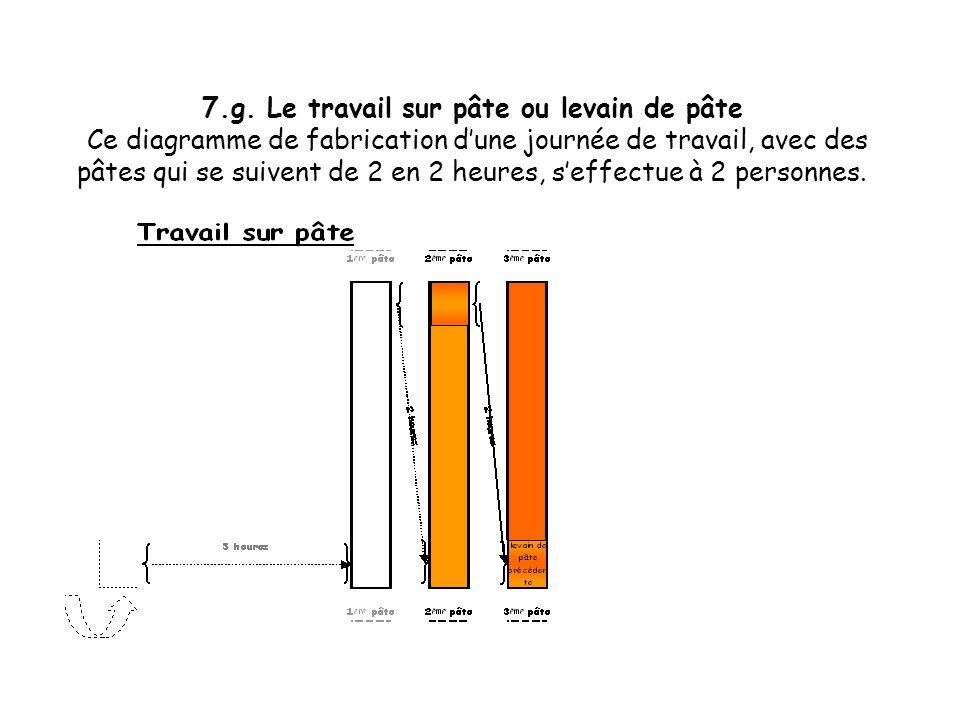 7.f. Le travail sur pâte ou levain de pâte Ce diagramme de fabrication dune journée de travail, avec des pâtes qui se suivent de 2 en 2 heures, seffec