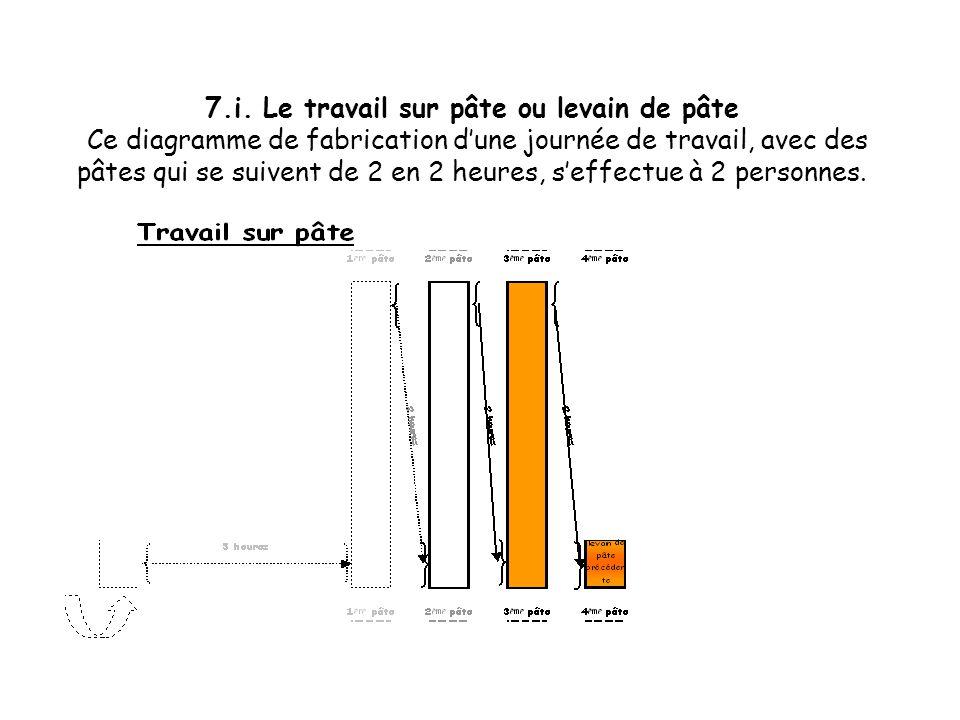 7.h. Le travail sur pâte ou levain de pâte Ce diagramme de fabrication dune journée de travail, avec des pâtes qui se suivent de 2 en 2 heures, seffec