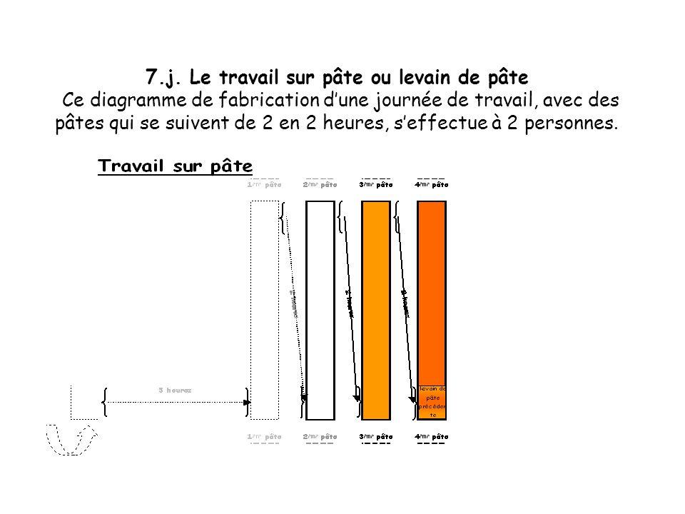 7.i. Le travail sur pâte ou levain de pâte Ce diagramme de fabrication dune journée de travail, avec des pâtes qui se suivent de 2 en 2 heures, seffec