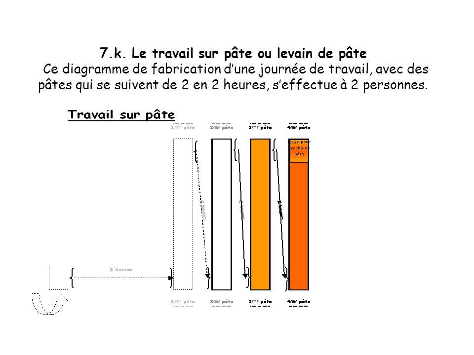 7.j. Le travail sur pâte ou levain de pâte Ce diagramme de fabrication dune journée de travail, avec des pâtes qui se suivent de 2 en 2 heures, seffec