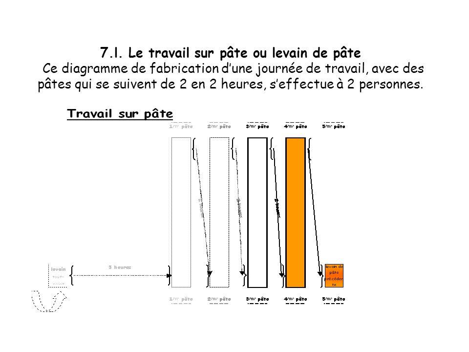7.k. Le travail sur pâte ou levain de pâte Ce diagramme de fabrication dune journée de travail, avec des pâtes qui se suivent de 2 en 2 heures, seffec