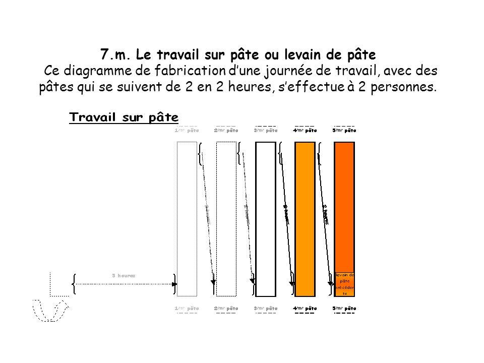 7.l. Le travail sur pâte ou levain de pâte Ce diagramme de fabrication dune journée de travail, avec des pâtes qui se suivent de 2 en 2 heures, seffec