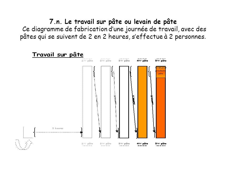 7.m. Le travail sur pâte ou levain de pâte Ce diagramme de fabrication dune journée de travail, avec des pâtes qui se suivent de 2 en 2 heures, seffec