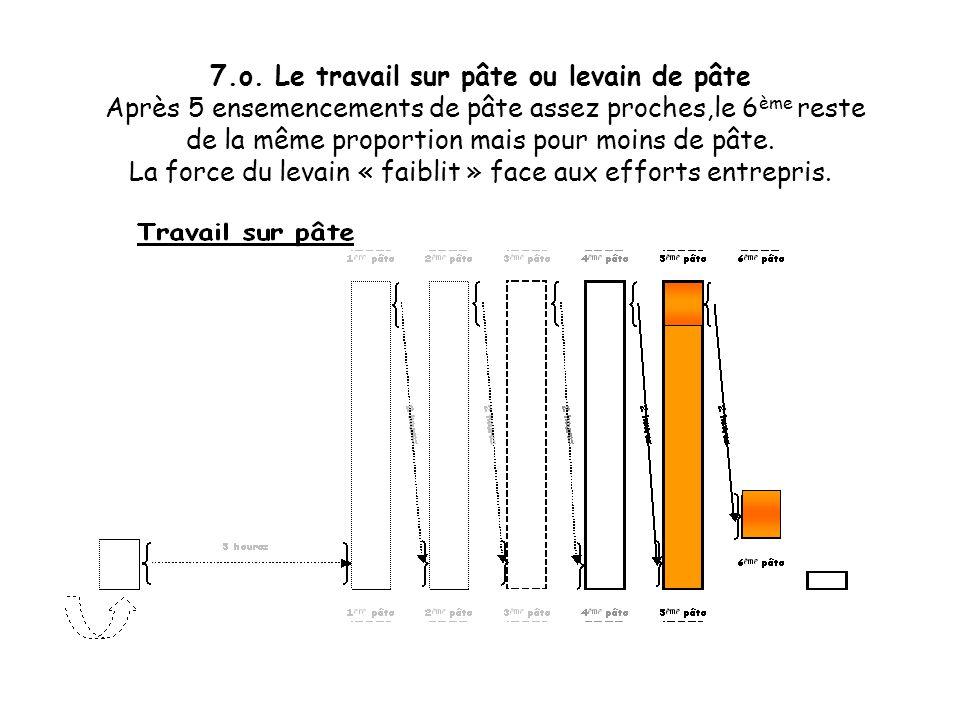 7.n. Le travail sur pâte ou levain de pâte Ce diagramme de fabrication dune journée de travail, avec des pâtes qui se suivent de 2 en 2 heures, seffec
