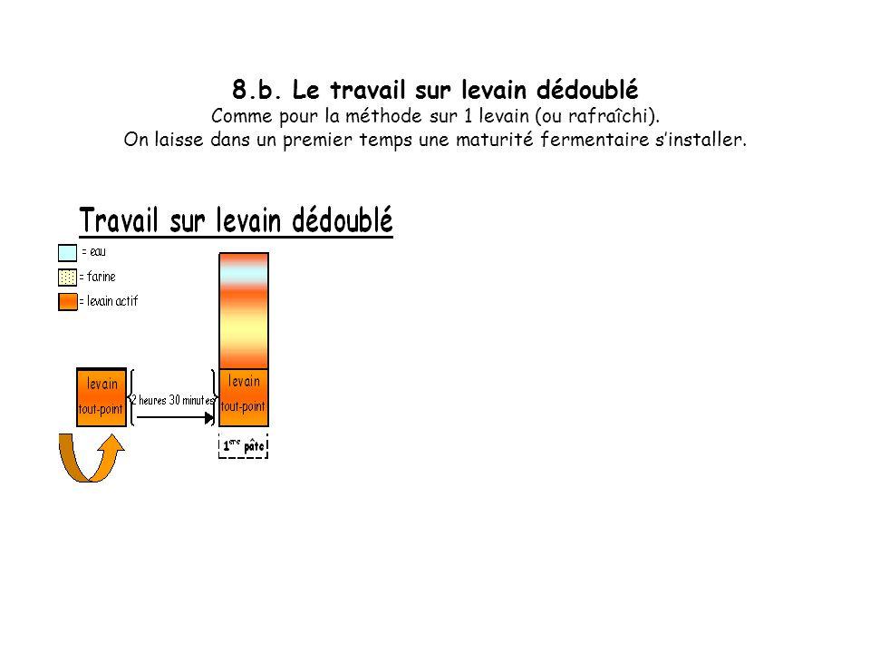 8.a. Le travail sur levain dédoublé Cest une technique du Sud de la France, région à un climat plus chaud, elle permet lapport à 2 reprises de farine