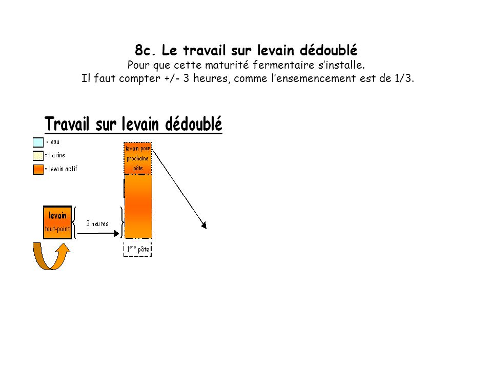 8.b. Le travail sur levain dédoublé Comme pour la méthode sur 1 levain (ou rafraîchi). On laisse dans un premier temps une maturité fermentaire sinsta