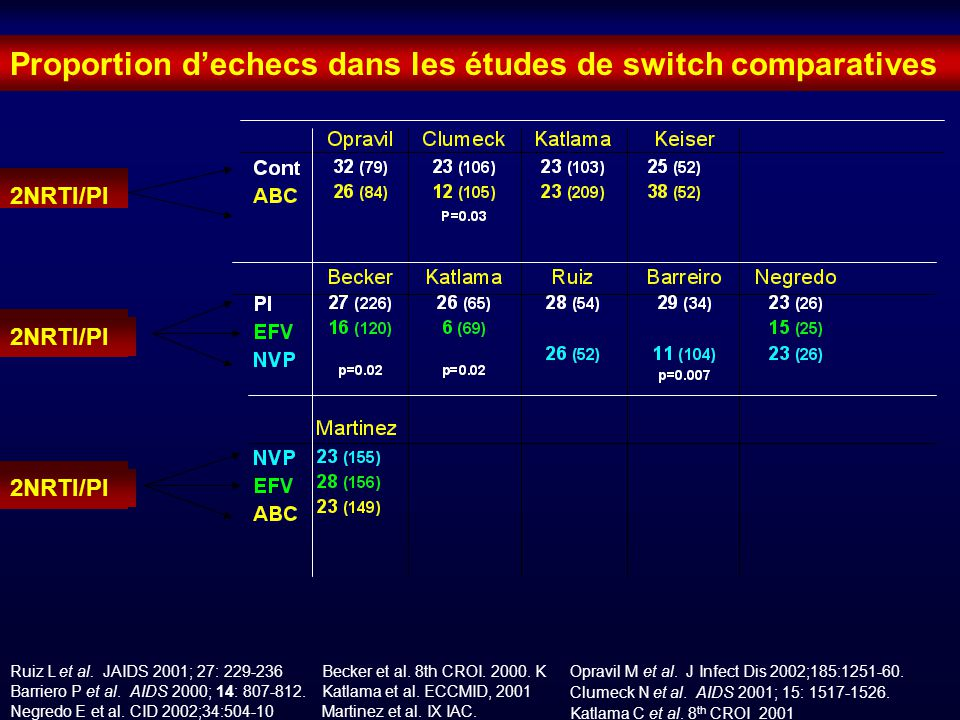 Proportion dechecs dans les études de switch comparatives 2NRTI/PI Ruiz L et al. JAIDS 2001; 27: 229-236 Barriero P et al. AIDS 2000; 14: 807-812. Neg