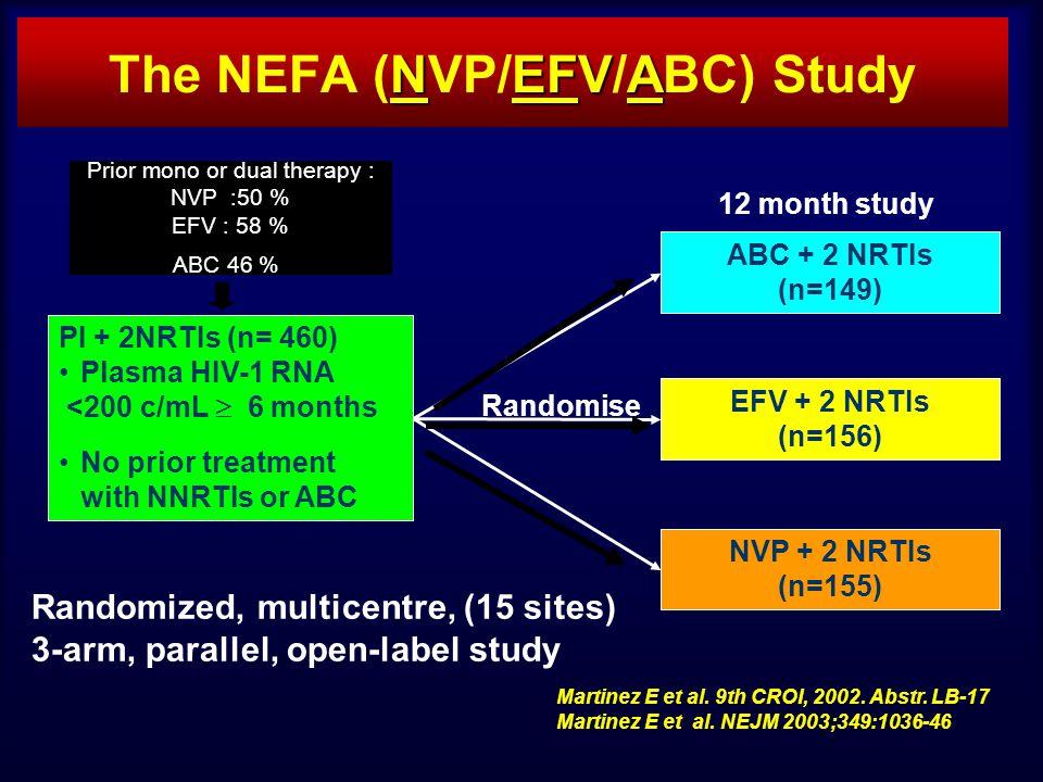 ABC + 2 NRTIs (n=149) NVP + 2 NRTIs (n=155) PI + 2NRTIs (n= 460) Plasma HIV-1 RNA <200 c/mL 6 months No prior treatment with NNRTIs or ABC EFV + 2 NRTIs (n=156) 12 month study NEFVA The NEFA (NVP/EFV/ABC) Study Randomise Martinez E et al.