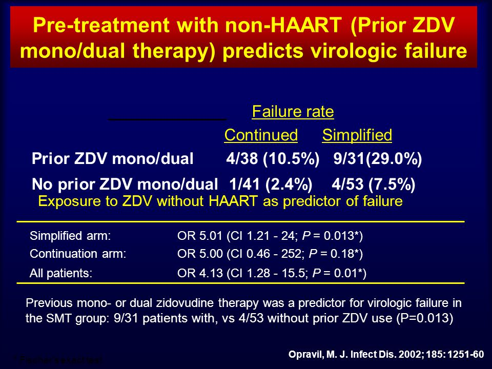 Pre-treatment with non-HAART (Prior ZDV mono/dual therapy) predicts virologic failure Failure rate Continued Simplified Prior ZDV mono/dual 4/38 (10.5