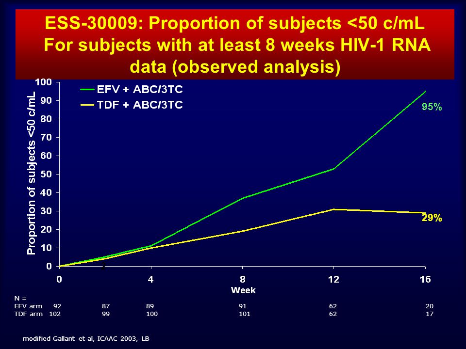 ESS-30009: Proportion of subjects <50 c/mL For subjects with at least 8 weeks HIV-1 RNA data (observed analysis) N = EFV arm 92 8789916220 TDF arm 102