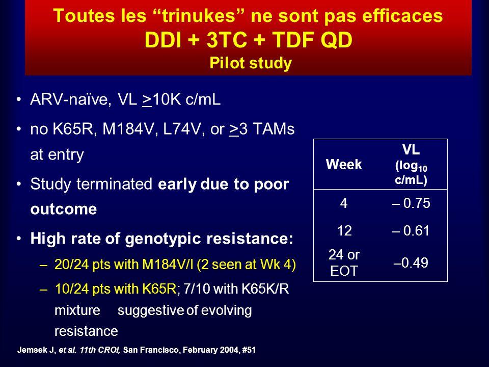 Toutes les trinukes ne sont pas efficaces DDI + 3TC + TDF QD Pilot study ARV-naïve, VL >10K c/mL no K65R, M184V, L74V, or >3 TAMs at entry Study termi