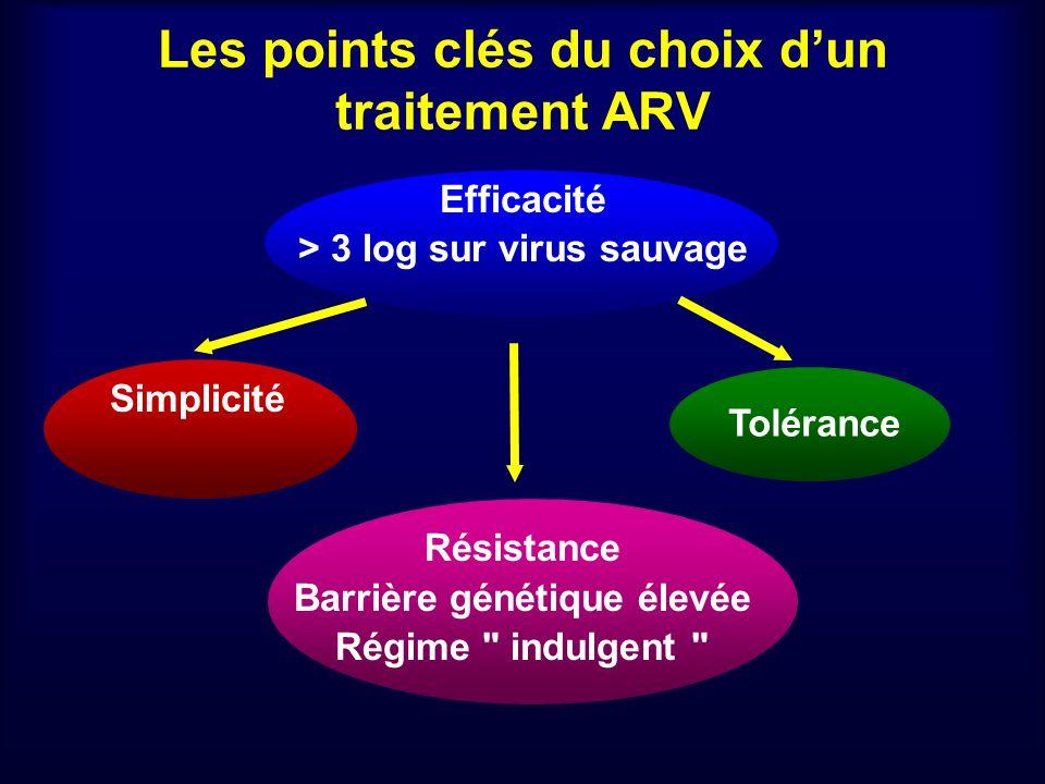Les points clés du choix dun traitement ARV Efficacité > 3 log sur virus sauvage Simplicité Résistance Barrière génétique élevée Régime indulgent Tolérance