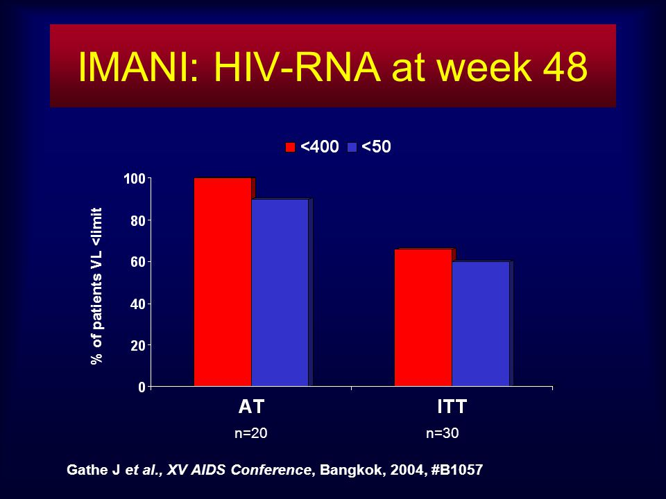 n=20 n=30 % of patients VL <limit Gathe J et al., XV AIDS Conference, Bangkok, 2004, #B1057 IMANI: HIV-RNA at week 48