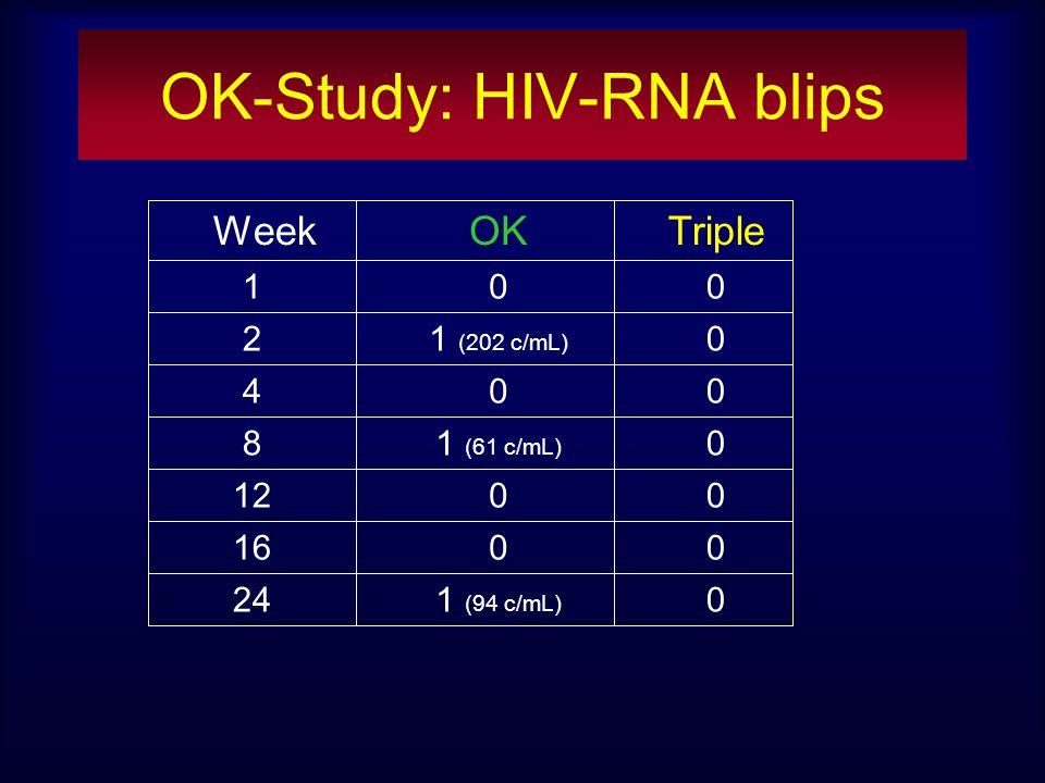 OK-Study: HIV-RNA blips 01 (94 c/mL) 24 0016 0012 01 (61 c/mL) 8 004 01 (202 c/mL) 2 001 TripleOKWeek