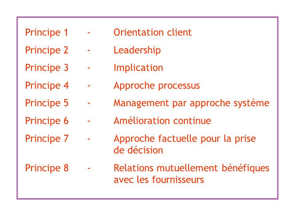 Principe 1 - Orientation client Principe 2 -Leadership Principe 3 -Implication Principe 4 -Approche processus Principe 5 -Management par approche syst