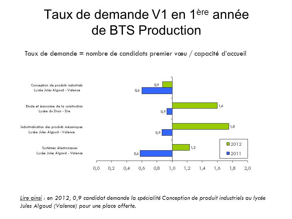 Taux de demande V1 en 1 ère année de BTS Production Taux de demande = nombre de candidats premier vœu / capacité daccueil Lire ainsi : en 2012, 0,9 candidat demande la spécialité Conception de produit industriels au lycée Jules Algoud (Valence) pour une place offerte.