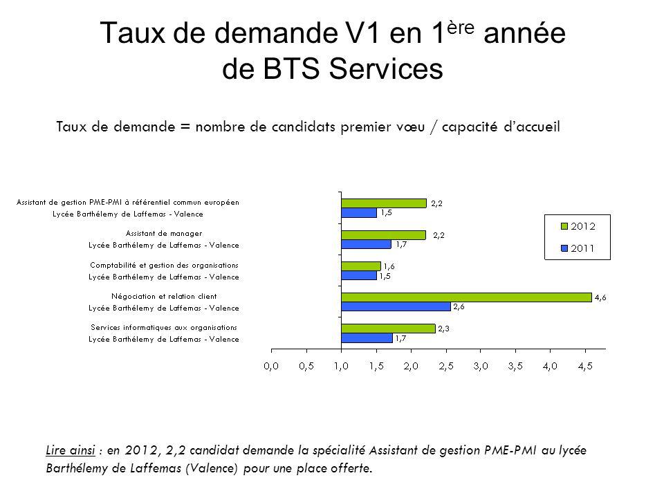 Taux de demande V1 en 1 ère année de BTS Services Taux de demande = nombre de candidats premier vœu / capacité daccueil Lire ainsi : en 2012, 2,2 candidat demande la spécialité Assistant de gestion PME-PMI au lycée Barthélemy de Laffemas (Valence) pour une place offerte.