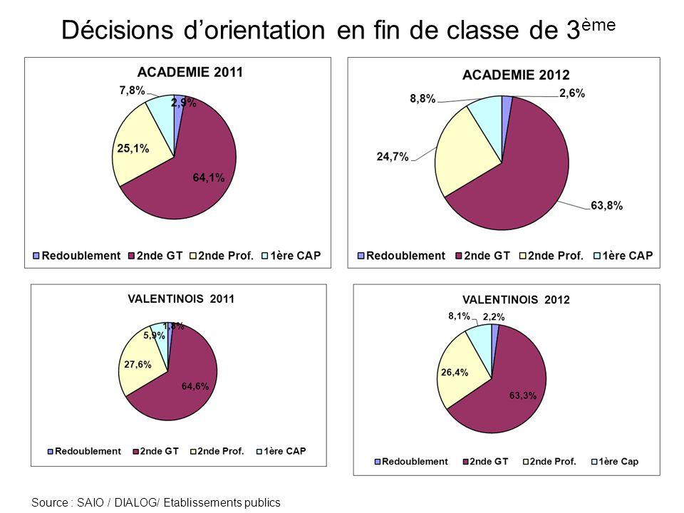 Offre de formation à la rentrée 2012 en voie professionnelle En 2 nde Pro : 380 places pour 549 décisions dorientation (496 3° G ; 52 DP6 ; 1 SEGPA) En CAP : 159 places pour 255 décisions dorientation ( 85 SEGPA ; 152 3°G ; 18 DP6)