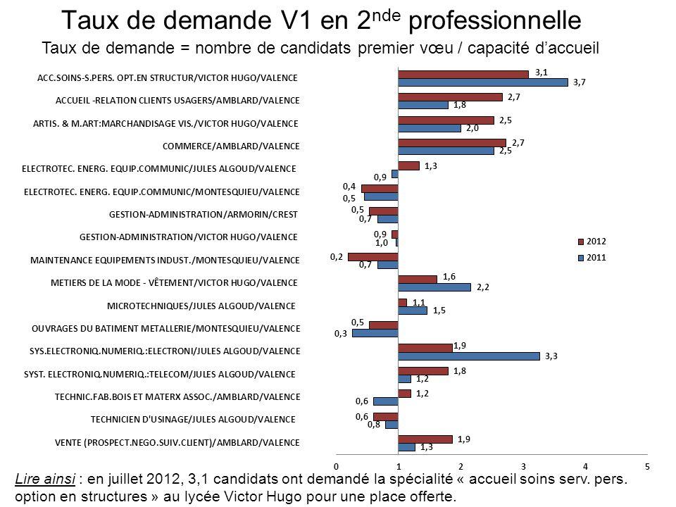 Taux de demande V1 en 2 nde professionnelle Taux de demande = nombre de candidats premier vœu / capacité daccueil Lire ainsi : en juillet 2012, 3,1 candidats ont demandé la spécialité « accueil soins serv.
