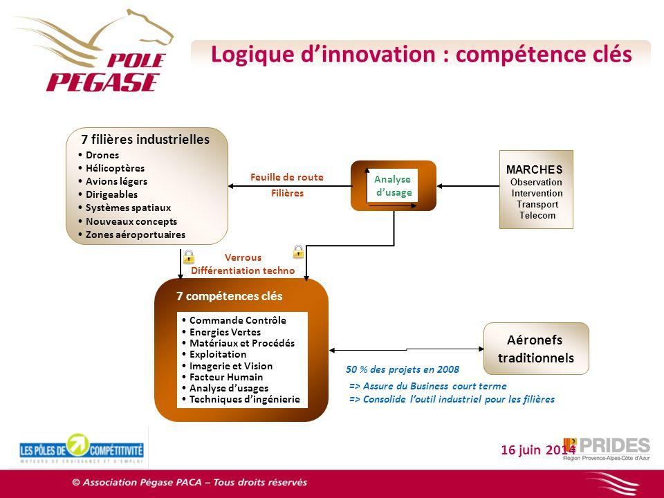 16 juin 2014 MARCHES Observation Intervention Transport Telecom Analyse dusage Feuille de route Filières 7 compétences clés Commande Contrôle Energies