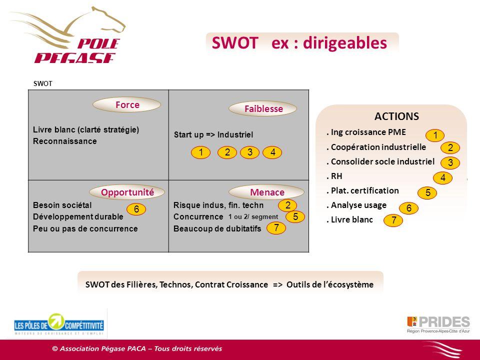 SWOT ex : dirigeables SWOT Livre blanc (clarté stratégie) Reconnaissance Start up => Industriel Besoin sociétal Développement durable Peu ou pas de concurrence Risque indus, fin.