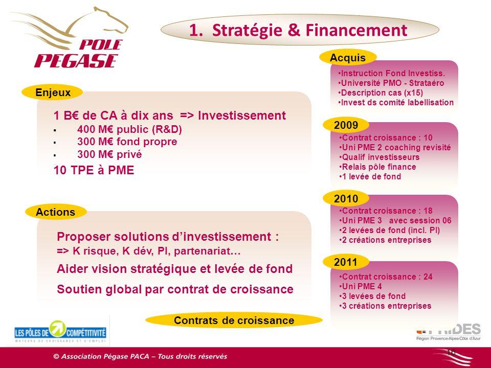 Instruction Fond Investiss. Université PMO - Strataéro Description cas (x15) Invest ds comité labellisation 16 1 B de CA à dix ans => Investissement 4