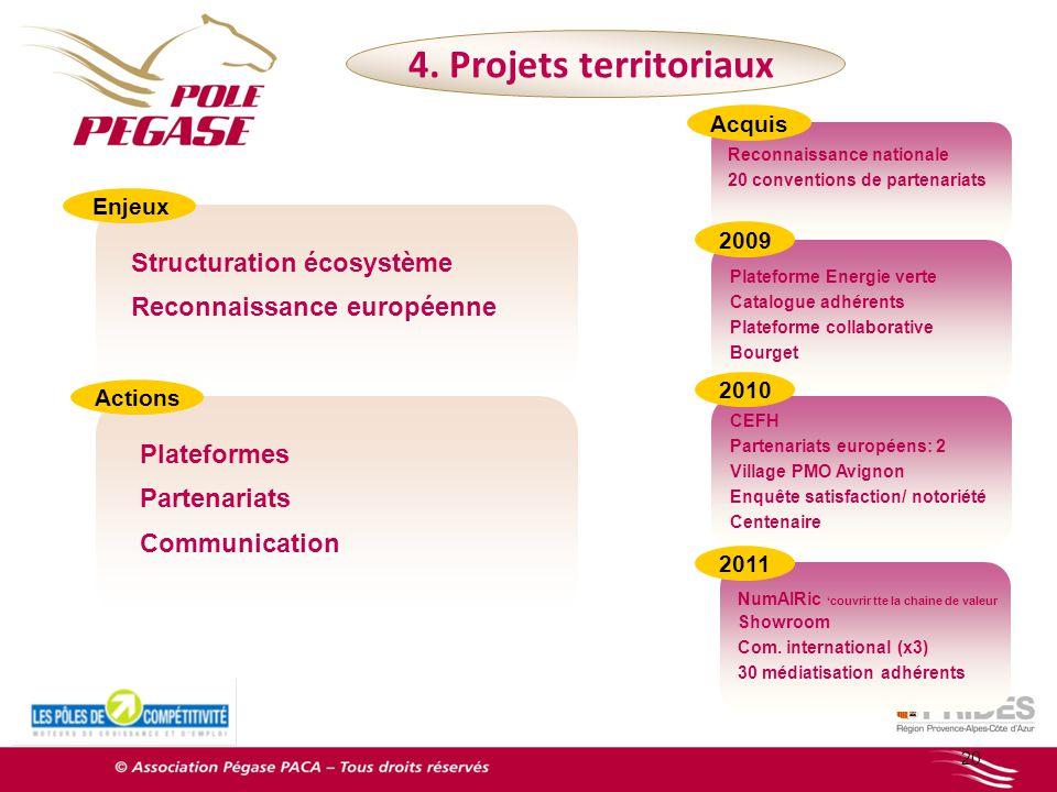 Reconnaissance nationale 20 conventions de partenariats 20 Structuration écosystème Reconnaissance européenne 4. Projets territoriaux Plateforme Energ