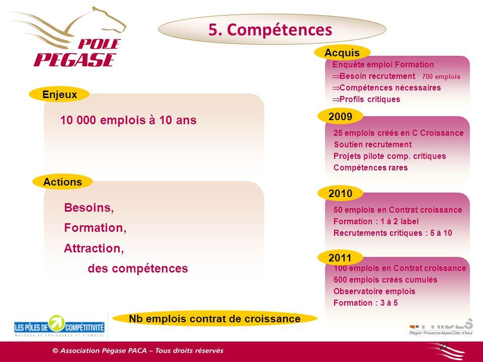 Enquête emploi Formation Besoin recrutement 700 emplois Compétences nécessaires Profils critiques 22 10 000 emplois à 10 ans 5. Compétences 25 emplois