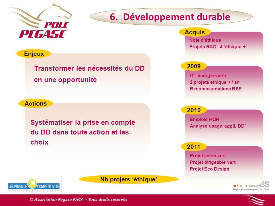 Note déthique Projets R&D : 4 éthique + 25 Transformer les nécessités du DD en une opportunité 6. Développement durable GT énergie verte 2 projets éth