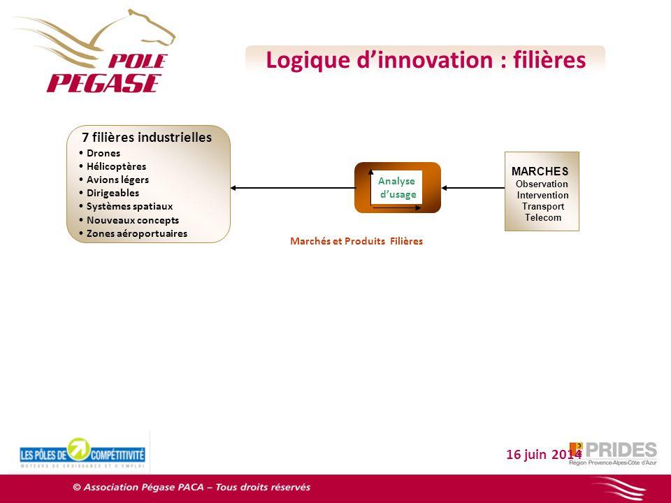 16 juin 2014 MARCHES Observation Intervention Transport Telecom Analyse dusage Marchés et Produits Filières Logique dinnovation : filières 7 filières
