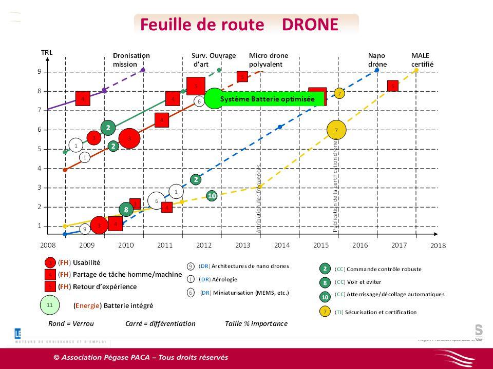 Feuille de route DRONE Système Batterie optimisée