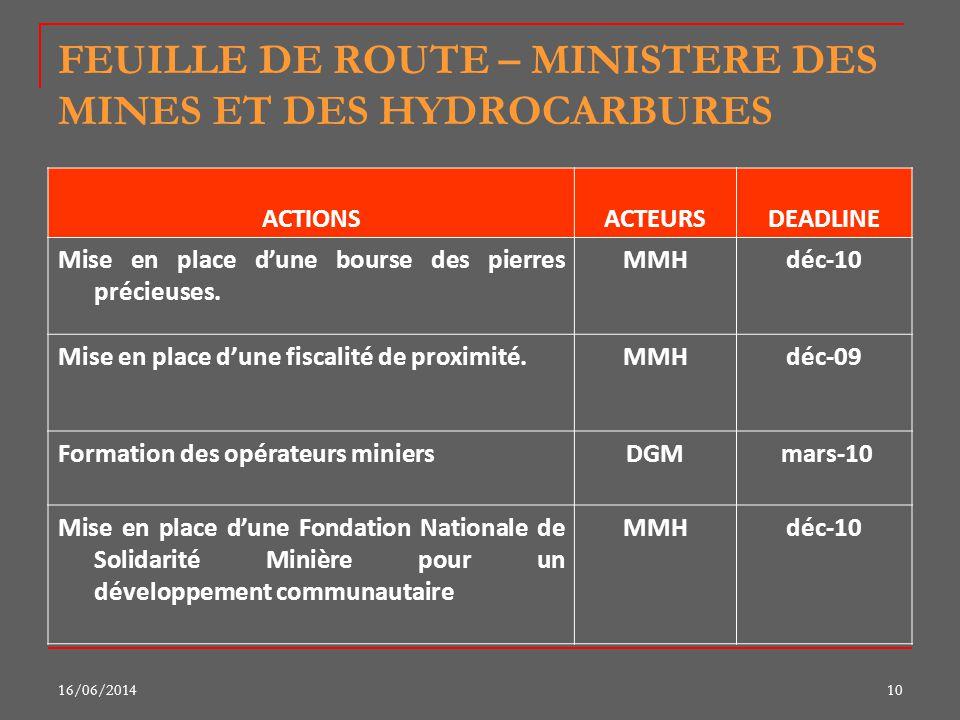 16/06/201410 FEUILLE DE ROUTE – MINISTERE DES MINES ET DES HYDROCARBURES ACTIONSACTEURSDEADLINE Mise en place dune bourse des pierres précieuses. MMHd