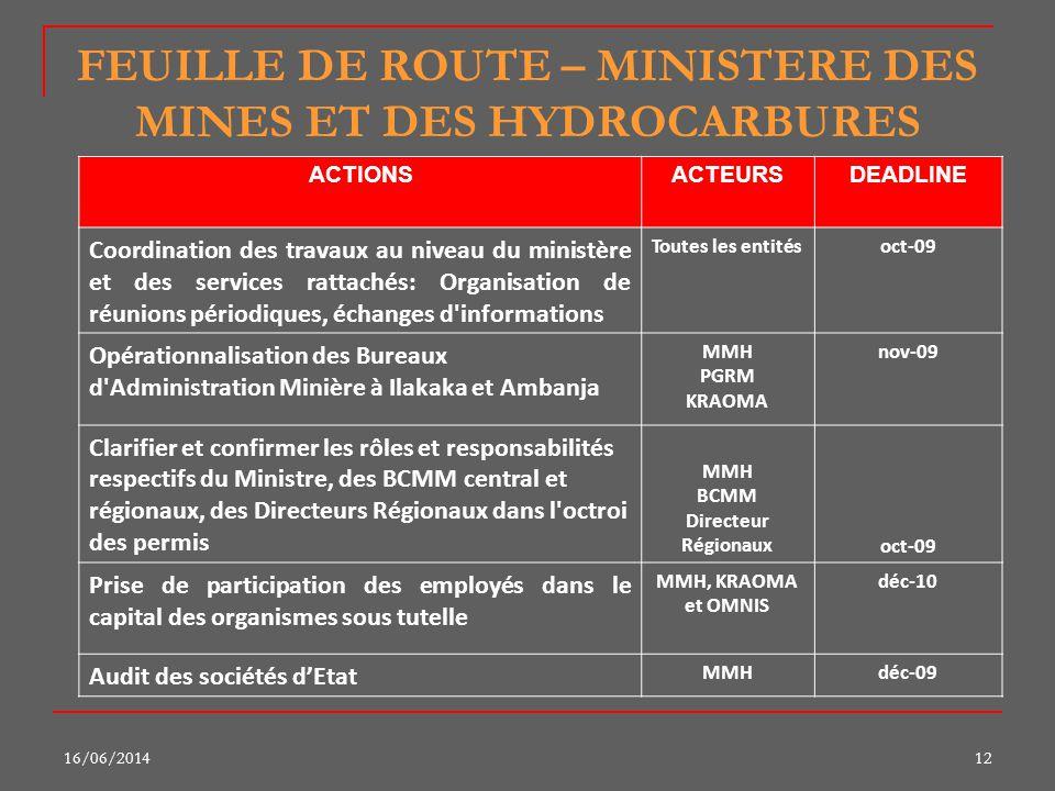 16/06/201412 FEUILLE DE ROUTE – MINISTERE DES MINES ET DES HYDROCARBURES ACTIONSACTEURSDEADLINE Coordination des travaux au niveau du ministère et des