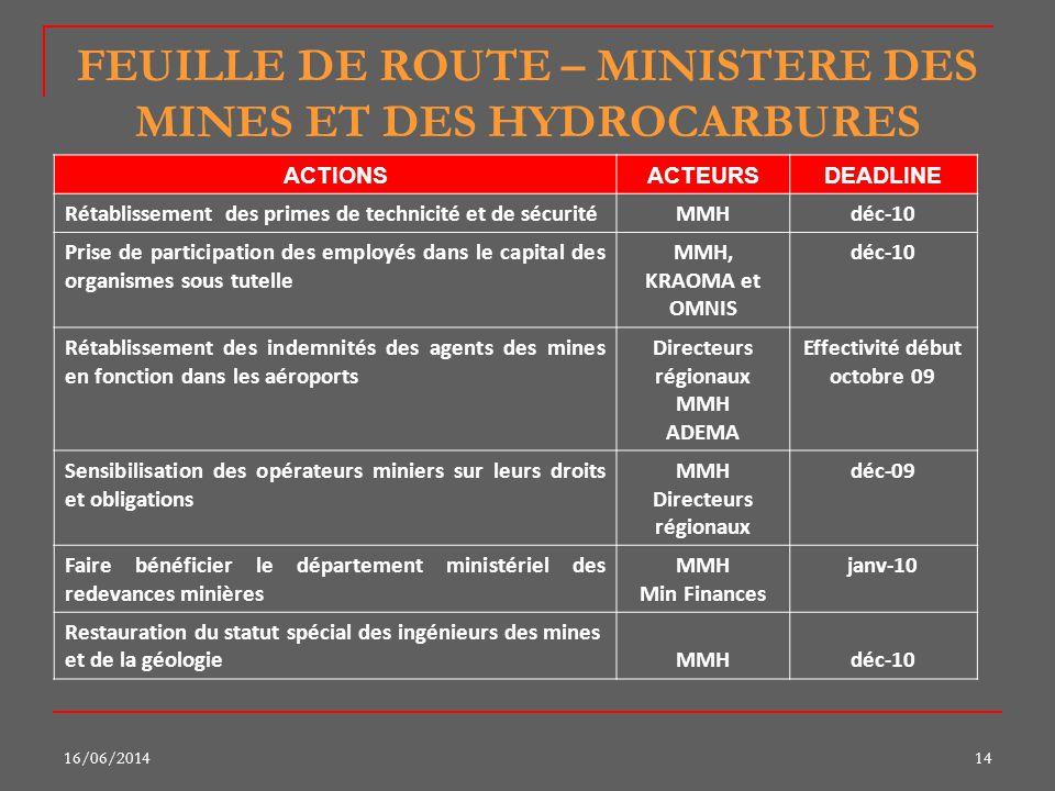 16/06/201414 FEUILLE DE ROUTE – MINISTERE DES MINES ET DES HYDROCARBURES ACTIONSACTEURSDEADLINE Rétablissement des primes de technicité et de sécurité