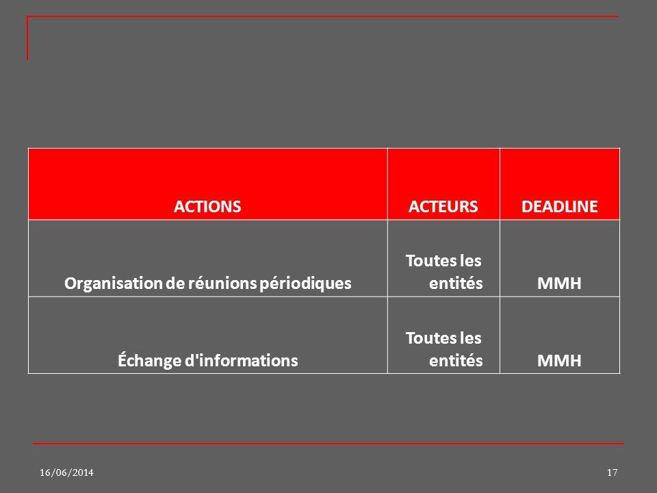 16/06/201417 ACTIONSACTEURSDEADLINE Organisation de réunions périodiques Toutes les entitésMMH Échange d'informations Toutes les entitésMMH
