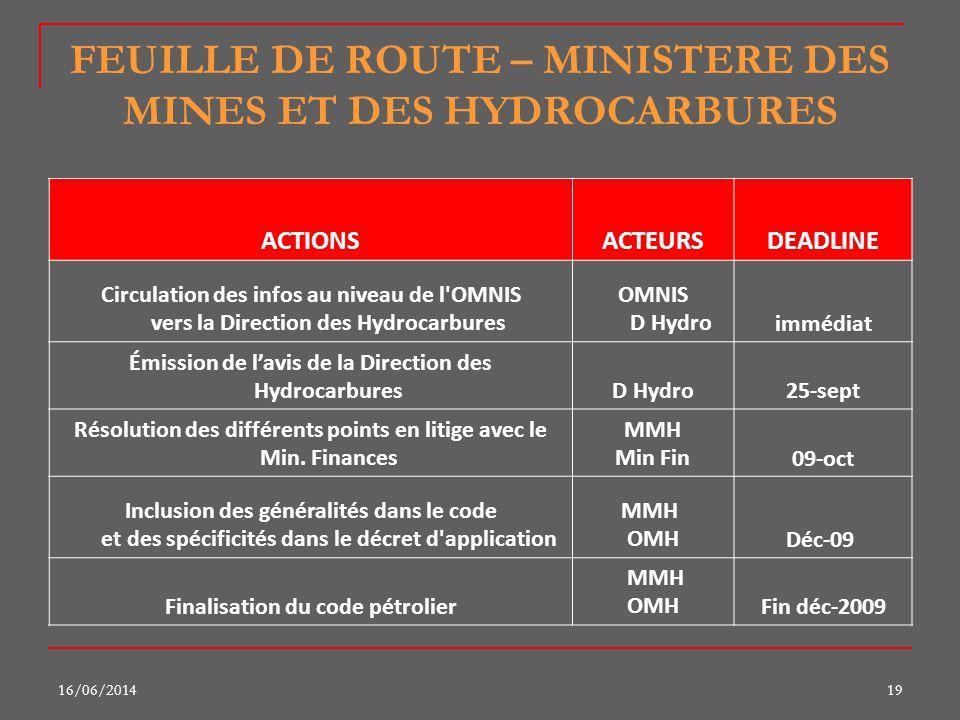 16/06/201419 FEUILLE DE ROUTE – MINISTERE DES MINES ET DES HYDROCARBURES ACTIONSACTEURSDEADLINE Circulation des infos au niveau de l'OMNIS vers la Dir