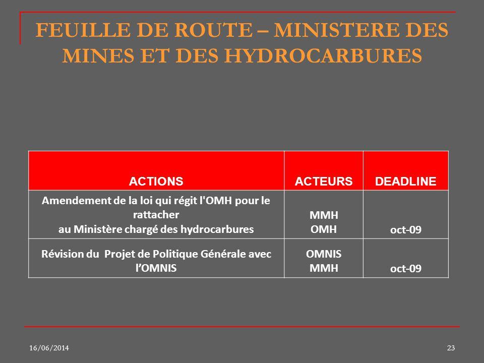 16/06/201423 FEUILLE DE ROUTE – MINISTERE DES MINES ET DES HYDROCARBURES ACTIONSACTEURSDEADLINE Amendement de la loi qui régit l'OMH pour le rattacher
